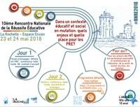 10ème Rencontre Nationale de la Réussite Educative
